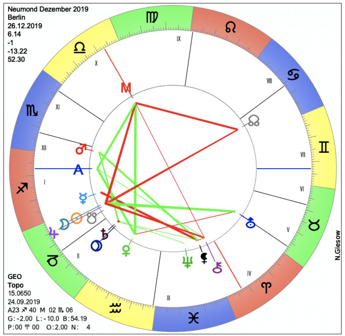 horoskop dezember