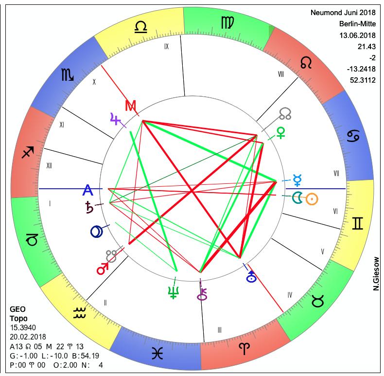 monatshoroskop juni 2018 astrologie horoskop. Black Bedroom Furniture Sets. Home Design Ideas