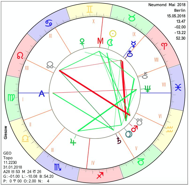 horoskope kostenlos 2018