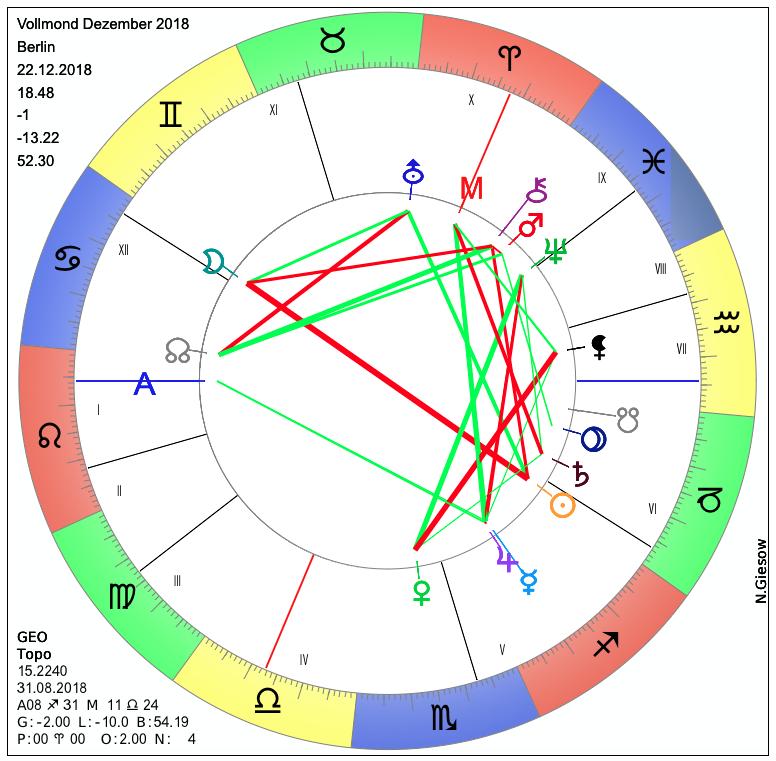 18 Dezember Sternzeichen vollmond am 22.12.2018 | astrologie & horoskop