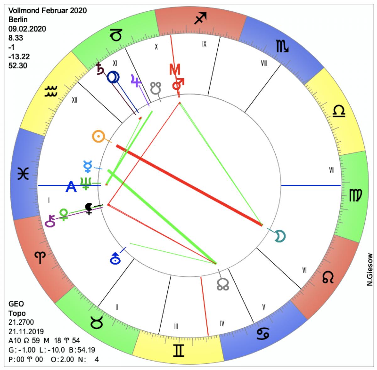 Monatshoroskop Februar 2020 Astrologie Horoskop