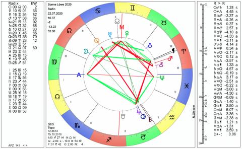 horoskop löwe märz 2020