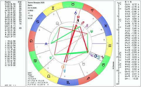 Horoskop skorpion mann und löwe frau