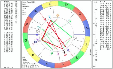 horoskop waage jahreshoroskop