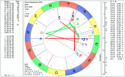 Horoskop wassermann liebe mai
