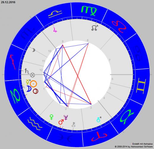 monatshoroskop dezember 2016 astrologie horoskop. Black Bedroom Furniture Sets. Home Design Ideas
