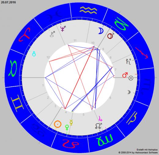 vollmond am 20 juli 2016 astrologie horoskop. Black Bedroom Furniture Sets. Home Design Ideas