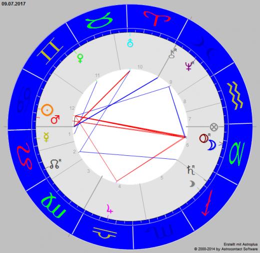 vollmond am 9 juli 2017 astrologie horoskop. Black Bedroom Furniture Sets. Home Design Ideas